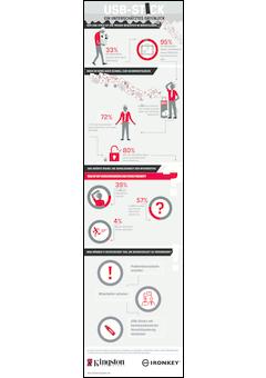 Infografik secure usb