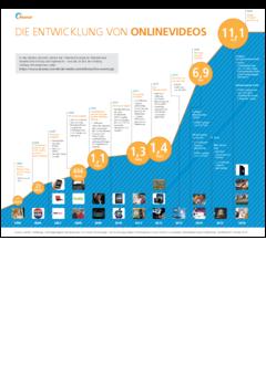 Ocr 2077 online video evolution   infographic update de