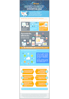 Reducing complexity in a responsive world image manager infographic