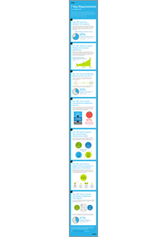 7 key requirements for a modern adc infographic